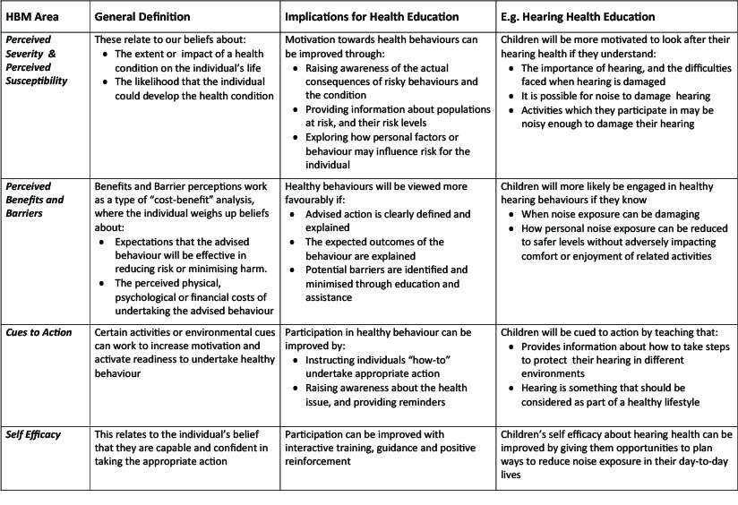 Shaping Health Behaviours Table